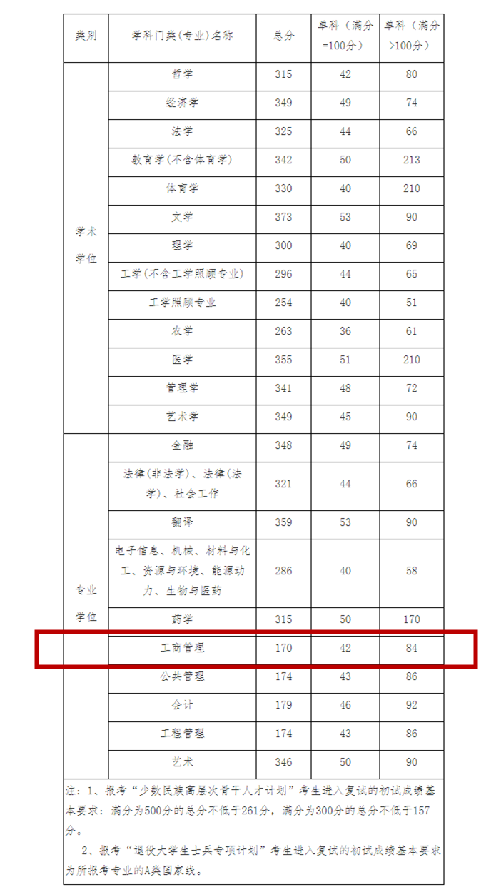 2222招生考试考生进入复试的初试成绩基本要求_副本.png